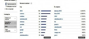 Top 10 cautari Google in Republica Moldova
